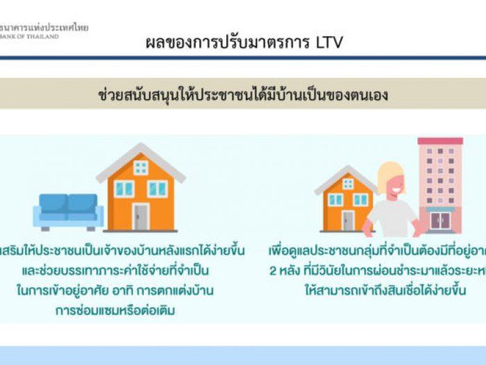 ข่าวดีปี 2563 คนมีบ้านง่ายขึ้น กู้ซื้อบ้านมือสองง่ายขึ้น วงเงินมากขึ้น กู้ได้เงินเหลือ